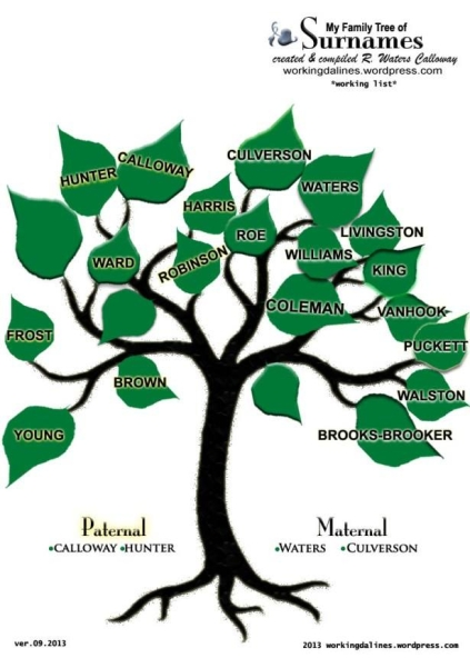 R Waters Calloway - working Family Tree of Surnames researched. 2014